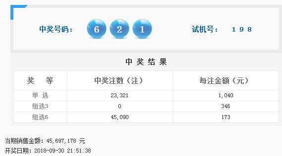 福彩3D第2018266期开奖公告:开奖号码621