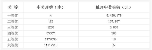 双色球106期开奖:头奖4注843万 奖池11.19亿