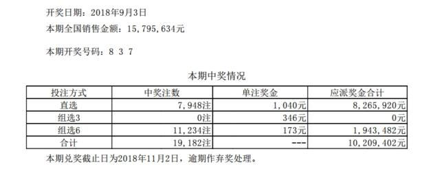 体彩排列三第18239期开奖公告:开奖号码837
