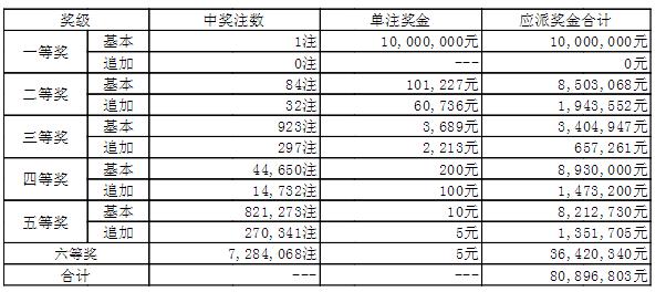 大乐透021期开奖:头奖1注1000万 奖池49.4亿