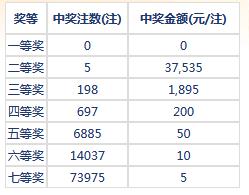 七乐彩121期开奖:头奖空二奖3万7 奖池131万