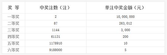 双色球012期开奖:头奖2注1000万 奖池8.0亿