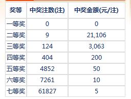 七乐彩101期开奖:头奖空二奖2万1 奖池132万