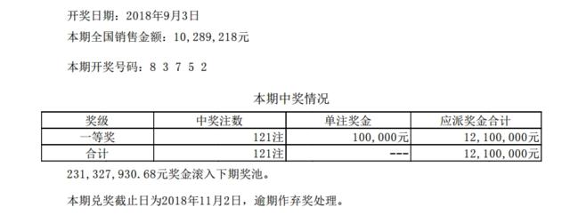 排列五第18239期开奖公告:开奖号码83752
