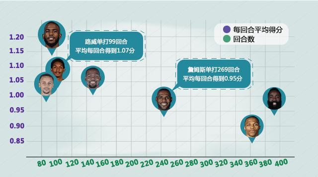 NBA指数解读火箭新援 进攻媲美库里秒杀詹皇