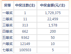 七乐彩129期开奖:头奖1注172万 二奖22459元