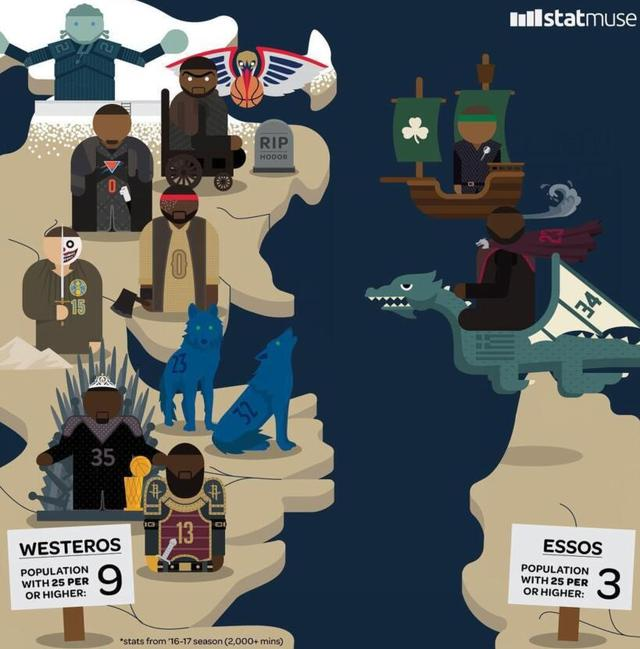 NBA权力的游戏:詹皇化身龙母 东部舰队寡不敌众