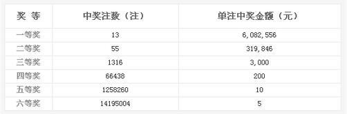 双色球004期开奖:头奖13注608万 奖池3.58亿