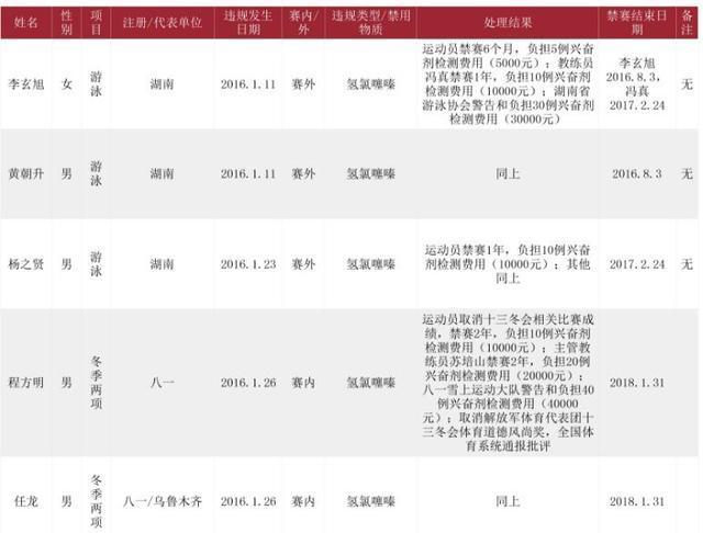 中国反兴奋剂中心开5张禁赛罚单 含3名游泳队员