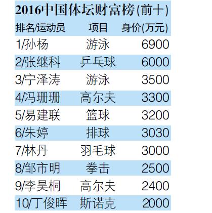 榜单前10综合体育占据9席