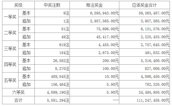 大乐透018期开奖:头奖9注659万 奖池24.06亿
