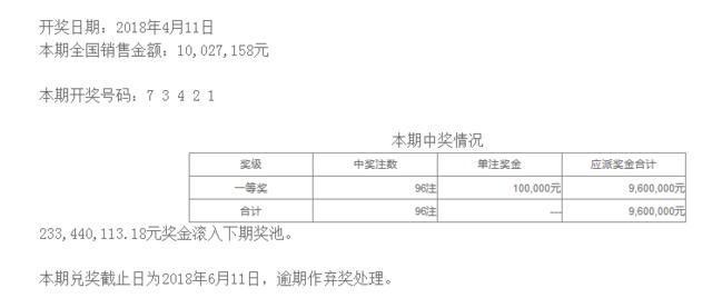 排列五第18094期开奖公告:开奖号码73421