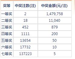 七乐彩017期开奖:头奖2注147万 二奖11040元