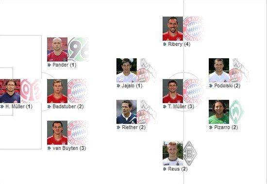 德甲第7轮最佳阵容:拜仁4将入选 罗伊斯最佳