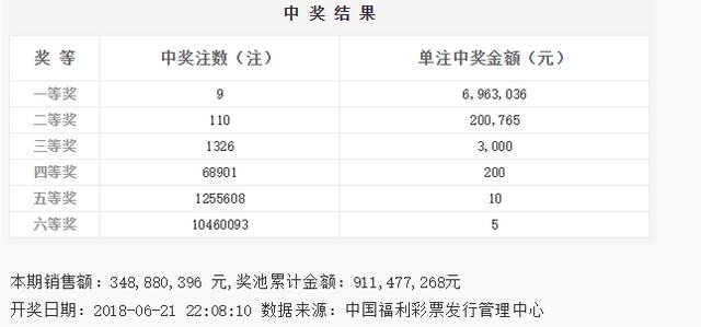 双色球071期开奖:头奖9注696万 奖池9.11亿