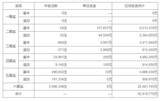 大乐透077期开奖:头奖空二奖15万 奖池38.5亿