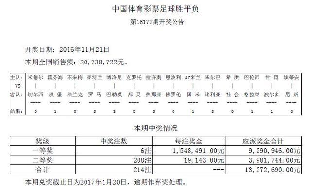 胜负彩16177期开奖:一等奖6注 奖金154万