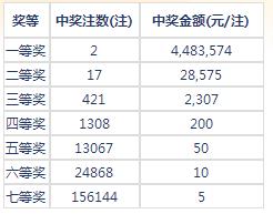 七乐彩042期开奖:头奖2注448万 二奖28575元