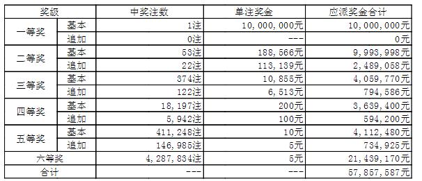 大乐透014期开奖:头奖1注1000万 奖池47.2亿
