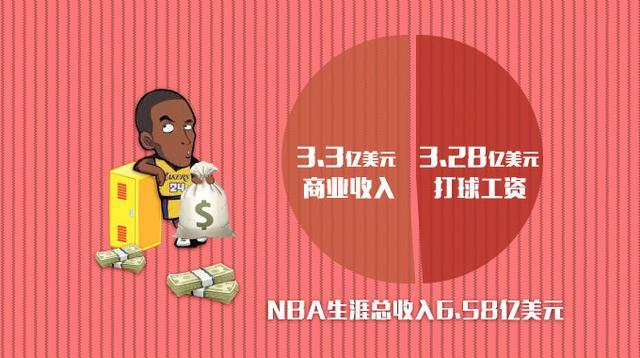 NBA指数:科比接班人原来是他 哈登只能排第3
