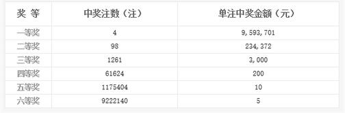 双色球016期开奖:头奖4注959万 奖池4.15亿