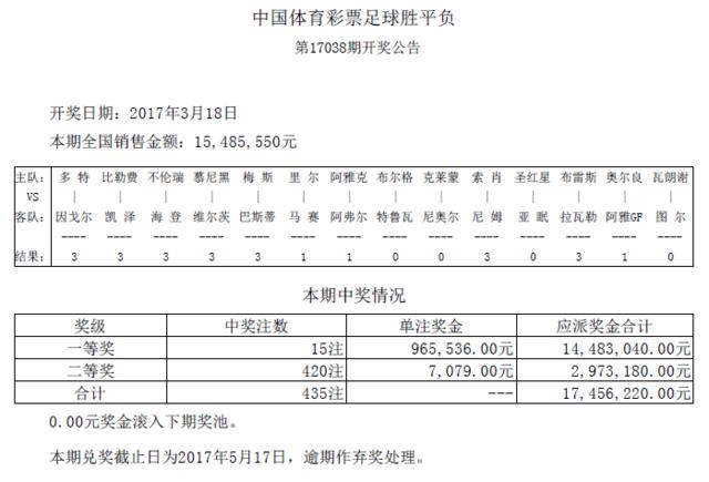 胜负彩038期开奖:头奖15注96万 二奖7079元