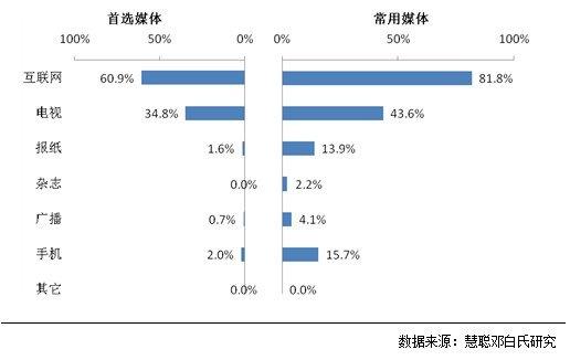 大运媒介接触互联网抢先机 75%网民首选腾讯