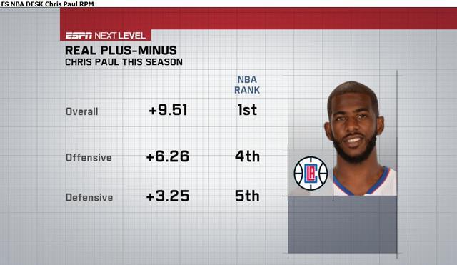 ESPN:数据证保罗乃最佳控卫 效率值历史第一