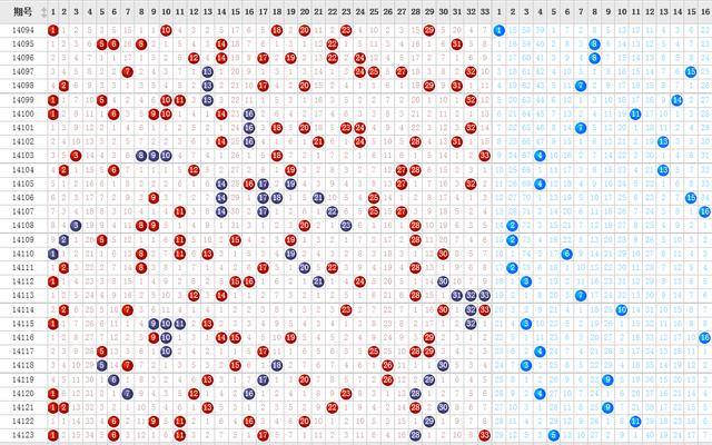 14124期双色球调查:本期蓝球号码你看好谁?