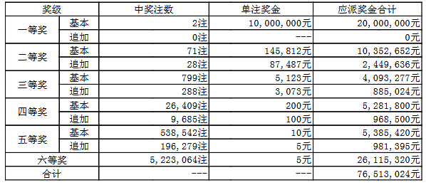 大乐透102期开奖:头奖2注1000万 奖池63.4亿