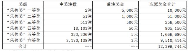 大乐透058期开奖:头奖1注2400万 奖池55.6亿