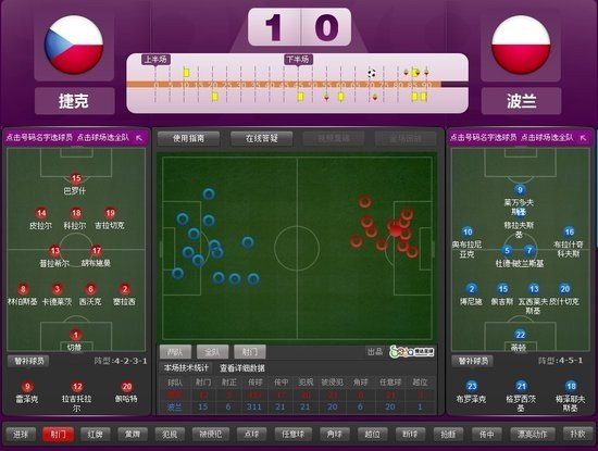 欧洲杯-捷克1-0波兰头名晋级 东道主惨遭淘汰