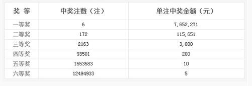 双色球015期开奖:头奖6注765万 奖池3.84亿