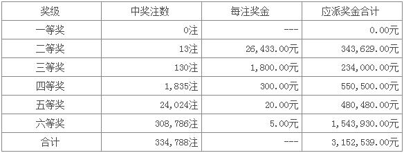 七星彩092期开奖:头奖空二奖13注 滚存177万