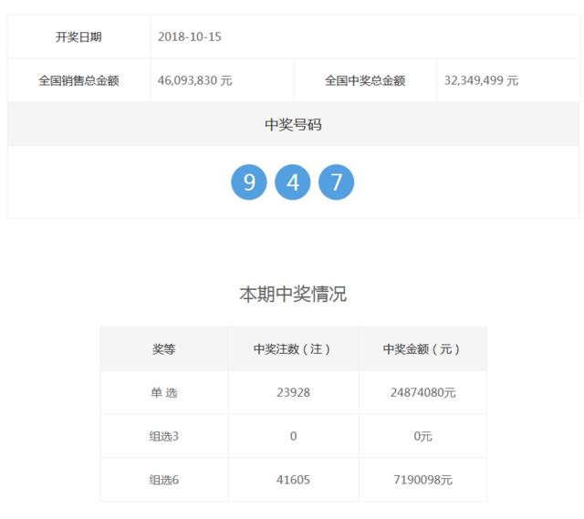 福彩3D第2018281期开奖公告:开奖号码947