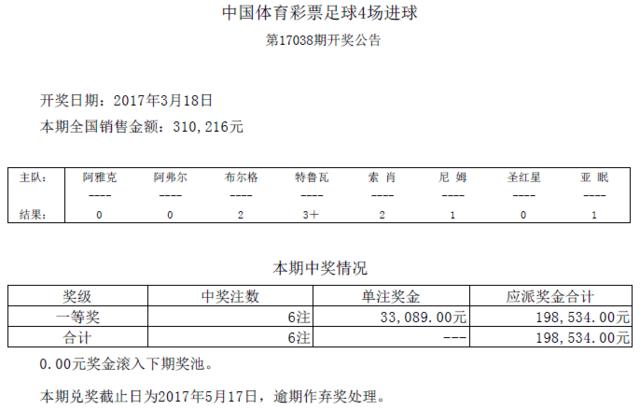 进球彩第17038期开奖:头奖6注 奖金33089元
