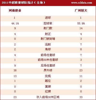 广州客场1-1河南领先10分 90后建功内托扳平