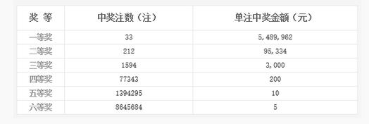 双色球020期喷33注548万 北京或揽1.09亿巨奖