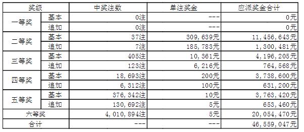 大乐透011期开奖:头奖空二奖3万 奖池46.4亿