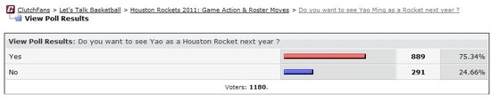 《火箭迷论坛》球迷投票结果截屏