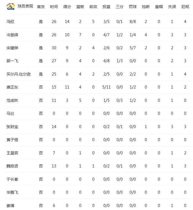 浙江VS同曦统计:浙江篮板领先 全场1人两双