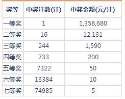 七乐彩128期开奖:头奖1注135万 二奖12131元