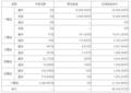 大乐透062期开奖:头奖2注1500万 奖池36.0亿