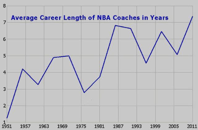 如何能任NBA主帅数十年?仅靠胜率根本行不通