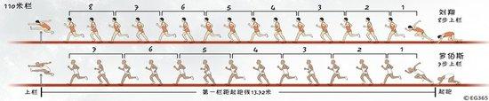 孙海平:刘翔初步掌握7步技术 上海赛验成果