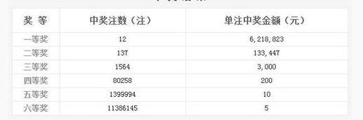 双色球037期开奖头奖12注621万 奖池8.77亿