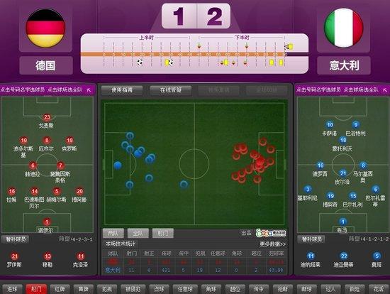 欧洲杯-意大利2-1胜德国进决赛 巴神梅开二度
