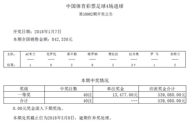 进球彩第17002期开奖:头奖40注 奖金13477元