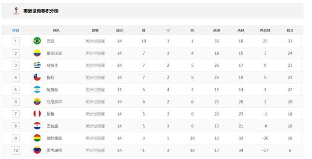 调查-梅西禁赛4场 阿根廷还能进军世界杯吗?