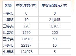 七乐彩040期开奖:头奖空二奖12万1 奖池336万